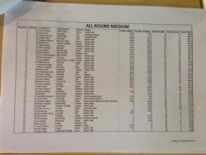 Results All Round Medium