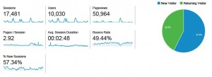 Stats 10.000 users